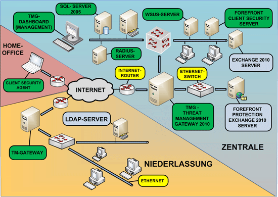 Security Firewall Microsoft Tmg Isa Server F 252 R Klein